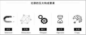 社群运营的ISOOC模型